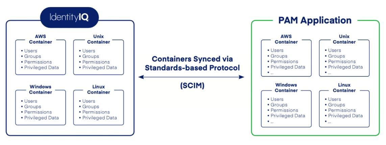 SailPoint CyberArk Integration Diagram